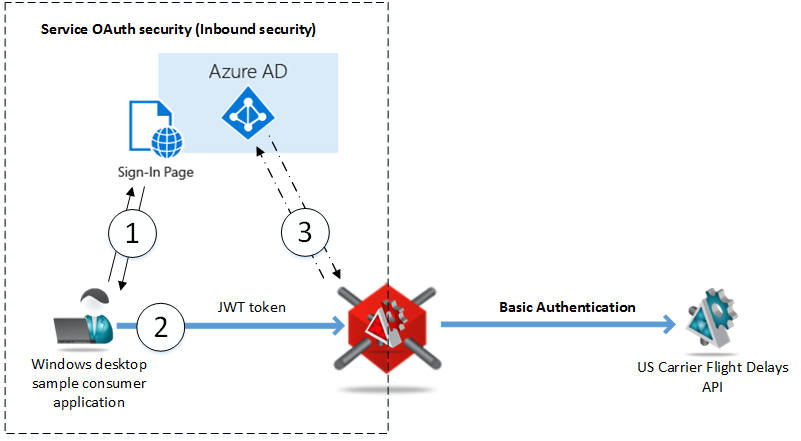 How API Gateways help to integrate with OAuth security