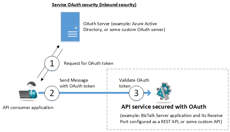 Applying security to an api wso2 enterprise integrator 6. 4. 0.