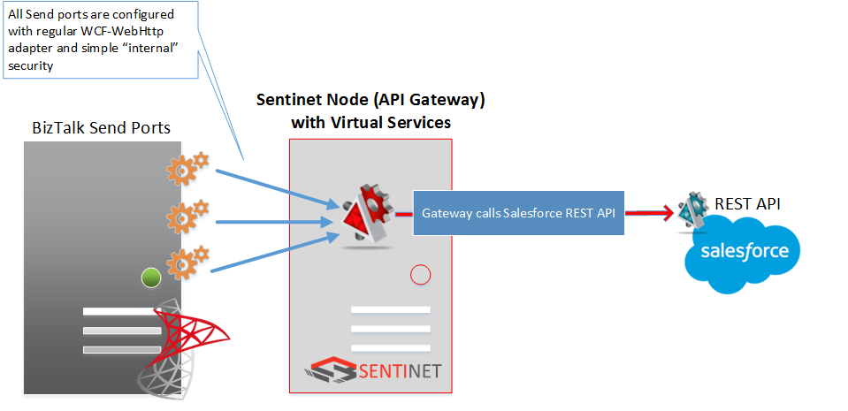 how api gateways help to integrate with oauth security models - part 3