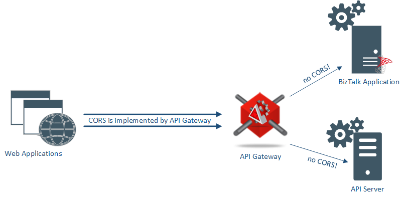 How to enable your API with flexible support for CORS with no code