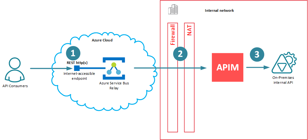 """Real"""" integration of API Management with Azure Service Bus"""