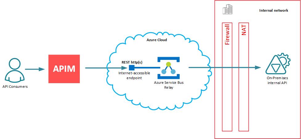 U201creal U201d Integration Of Api Management With Azure Service Bus Relay Service